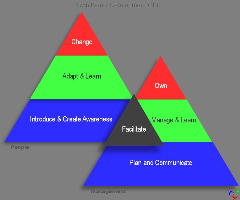 eam Forward Twin Peaks Development and Change